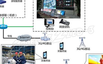 石油石化智能巡检管理系统的�解决方案和实现功能介能量绍