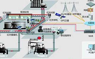 输油输气管神石【道的在线监测系统的解决方案∴和功能特点分析
