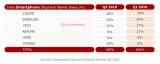 三星在2020年第二季度抢夺了印度智能手机制造商26%的份额