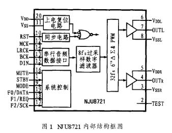 D类数字耳机放大器NJU8721单片IC的功能特...