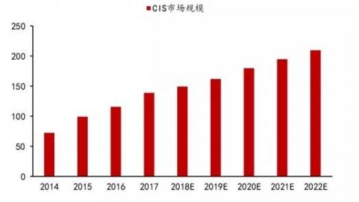 隨著5G商業應用的到來,三星在CIS領域得到了快速發展