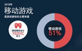 "5G赋能游戏产业驶入""快车道"",高通骁龙8系点燃..."