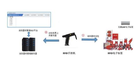 RFID技术让消防器材管理更高效