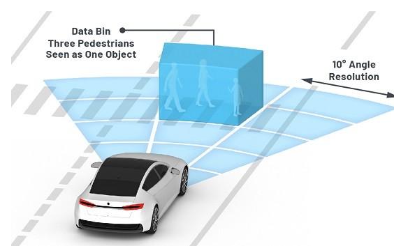 基于SuperRADAR的协同雷达使用低速链路在...