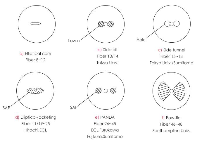 详谈保偏光纤连接器,理解其工作原理和类型