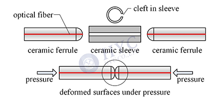 光纤连接器实现光纤精密连接的工作原理和过程