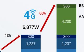 5G基站耗电惊人!为何5G基站高功耗?5G基站电...