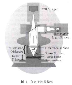 基于白光干涉测量的非接触光学测量方法评估化学机械...