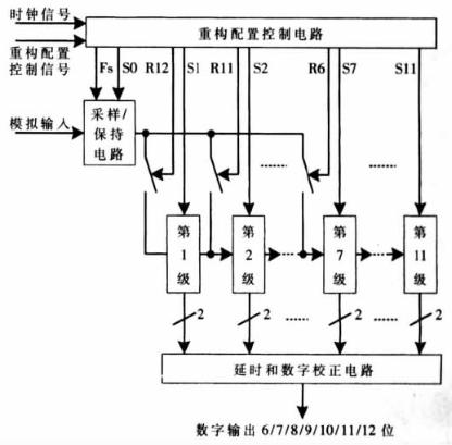 适用于多标准收发器中的可重构流水线ADC的应用设计