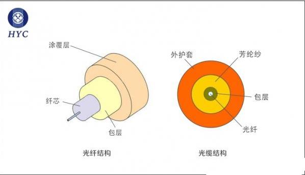 光纤、单模光纤和多模光纤三者的基本结构和区别