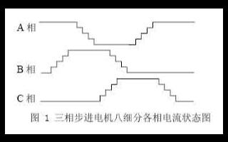 步进电机细分驱动的基本原理及基于FPGA器件实现...