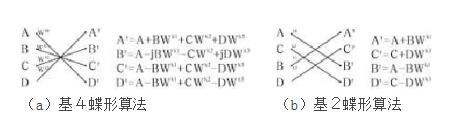 fpga在通信方面的应用_怎么用FPGA做算法