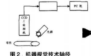机器视觉在轴类零件检测中有什么样的应用