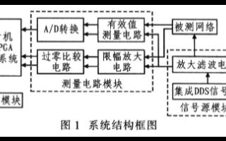 基于DDS和FPGA器件实现频率特性测试仪的设计