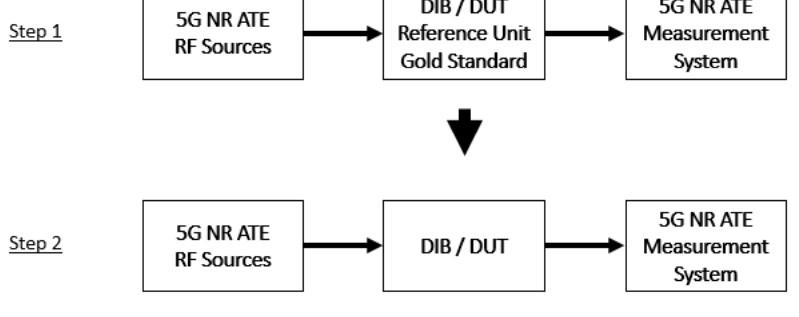 独立器件的自动校准和测试测量