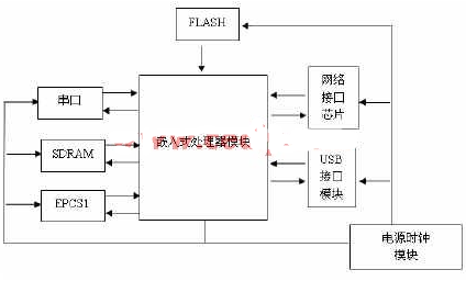 基于FPGA的嵌入式系统的软硬件设计