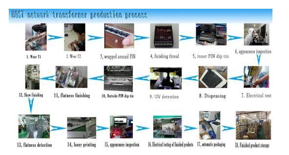 影 b60 网络产品电磁辐射的主要原因