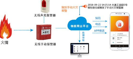 基于NB-IoT的智慧消防案例