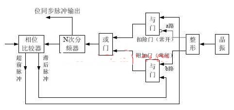基可编程逻〖辑器件和数字锁相实现快速位同步系统的设⊙计