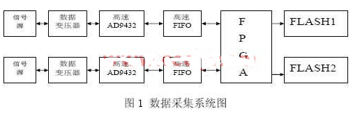 基于FPGA器件實現高速采集系統的設計