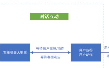 阐述智能语音机器人底层系统设计逻辑