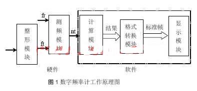基于Xilinx XC95144和单片机实现数字频率计的设计