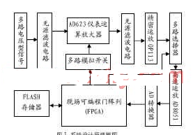 采用现场可编程门阵列器件实现典型电路的设计方案