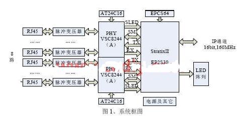 基于EP2S30 FPGA芯片实现MAC接收控制...