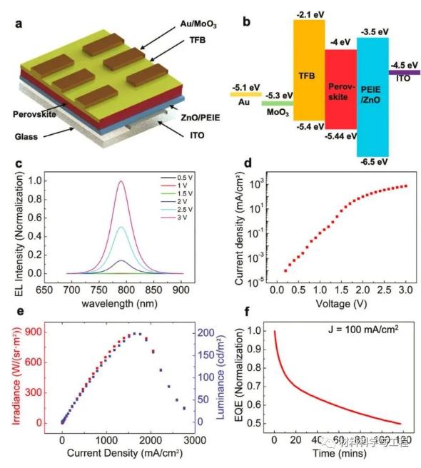 解析钙钛矿LED发光持续时间短的问题
