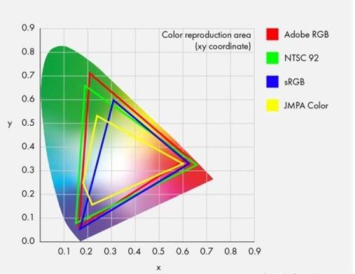 理解显示器的色域、色准和色深及选购指南