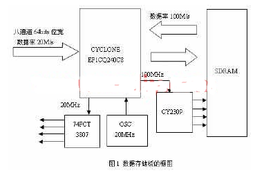 基于可编程逻辑器件实现多路数据采集系统的设计
