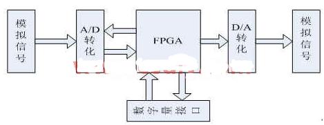 采用数字信号处理芯片实现IIR数字滤波器的设计