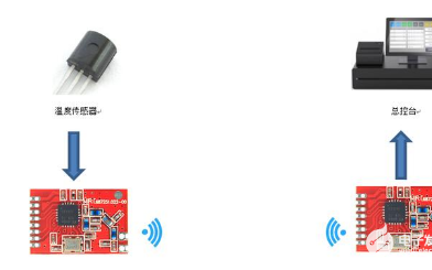 关于无线透传模块在温度传感器中的应用介绍