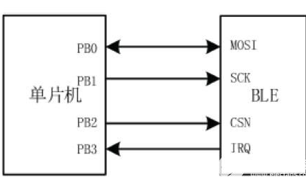 蓝牙无线收发器的原理图以及PCB布线的注意事项