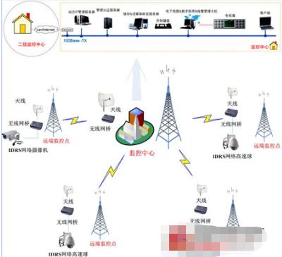 基于DVR或NVR软件的网络监控电视墙解决方案