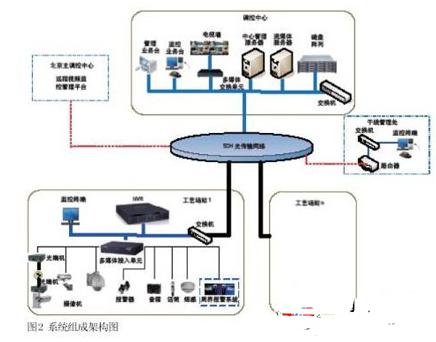 工业电视监控系统和激光对射周界防范系统的应用分析