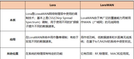 浅谈LoRa与LoRaWAN 分析两者区别
