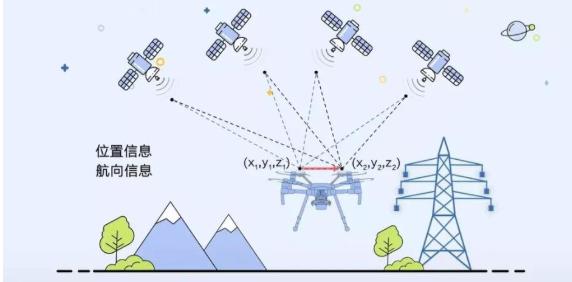 RTK定位技術將使無人機克服電磁干擾