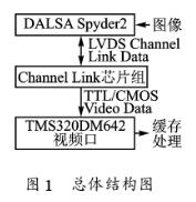 基于TMS320DM642多媒体处理器实现高速图...