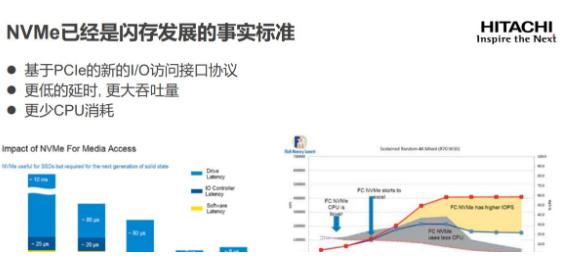 NvMe成為閃存儲的標準 帶來更卓越的性能和更快的數據訪問響應速度