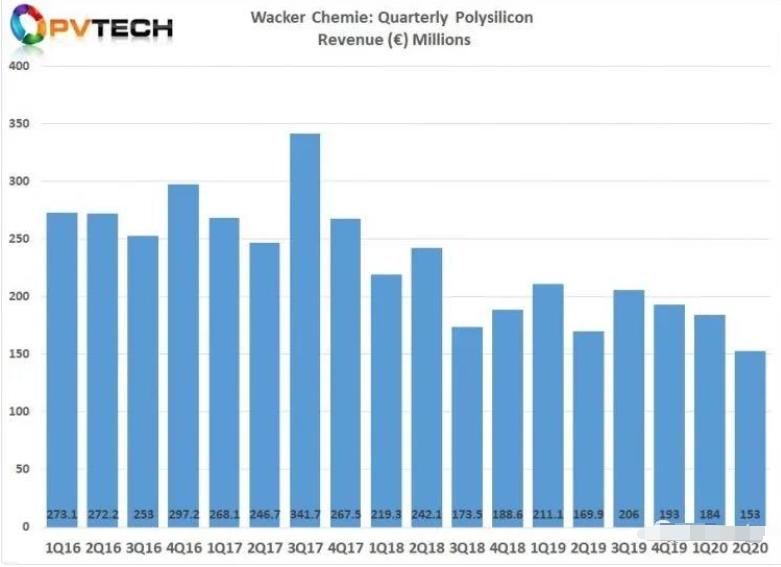 中国实现自给自足,多晶硅厂商瓦克化学销量跌至历史新低