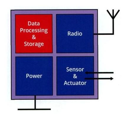 迅速增长的MEMS传感器和执行器应用