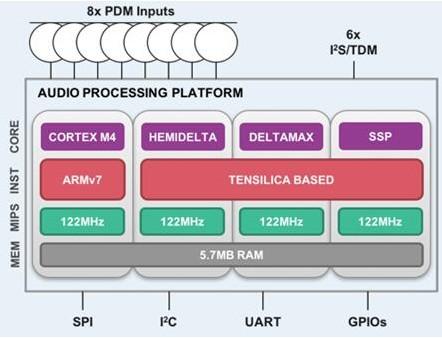 楼氏电子独特的四种异构处理器组合使IA8508具...