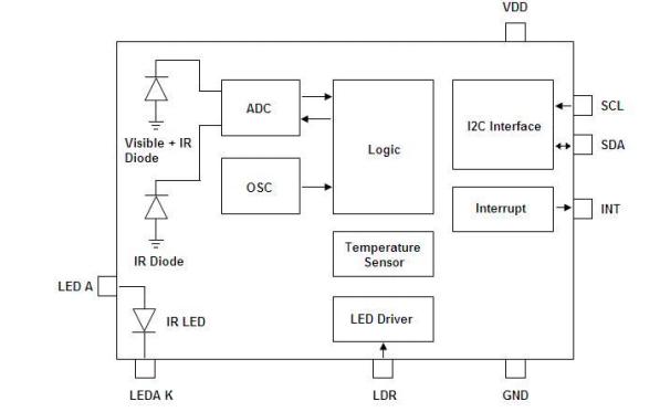 LTR-553ALS-01环境光距离传感器的数据手册免费下载
