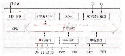 mcu的应用场景_mcu的基本组成