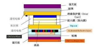 解析LCD屏与OLED屏对于屏内识别指纹的不同