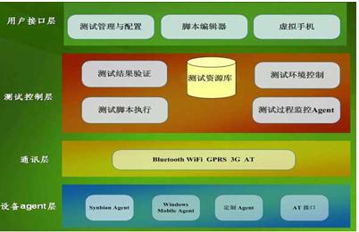 基于Agent技术的Web应用程序的自动化测试方...