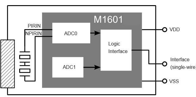 翠展微電子推出針對人體被動紅外應用的超低功耗數字芯片M1601