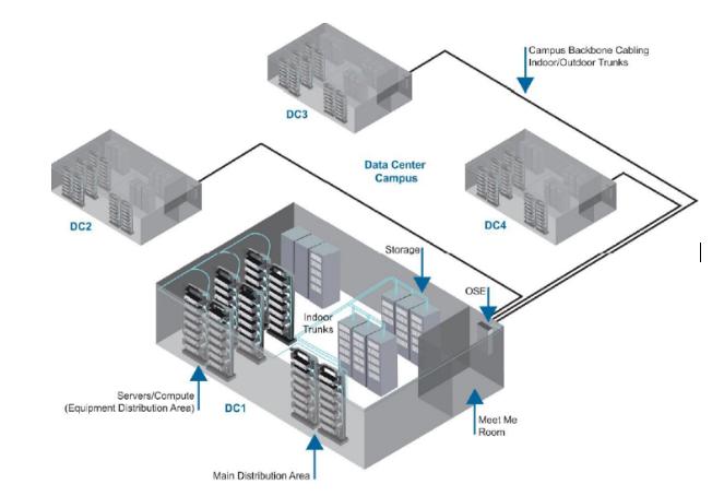 分析数据中心的互联布线的现状及发展趋势