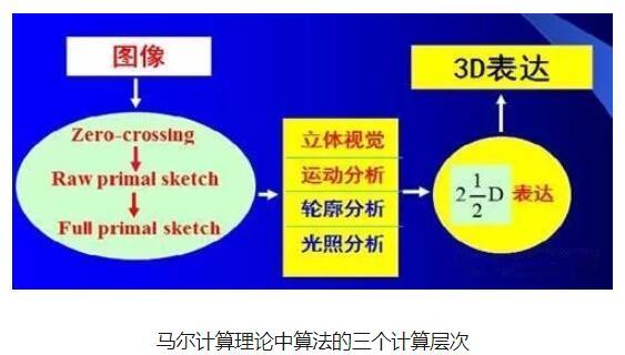 计算机视觉的发展历史_计算机视觉的应用方向
